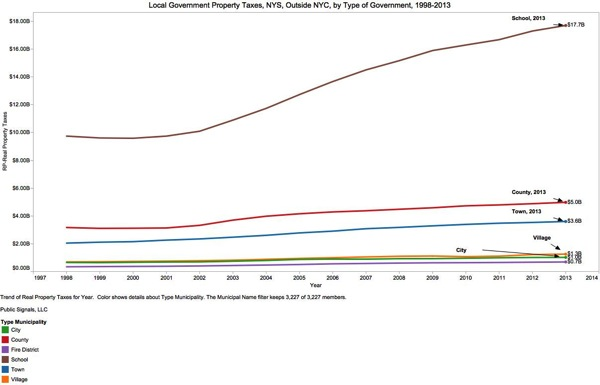 Local Government Property Taxes NYS Outside NYC by Type of Government 1998 2013