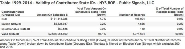 Table 1999 2014  Validity of Contributor State IDs  NYS BOE  Public Signals LLC