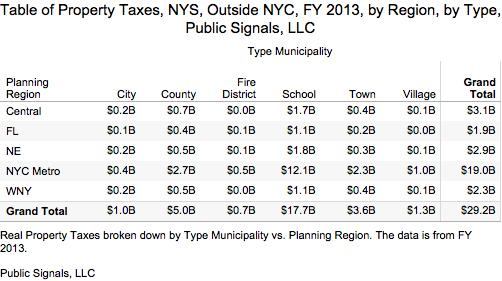 Table of Property Taxes NYS Outside NYC FY 2013 by Region by Type Public Signals LLC