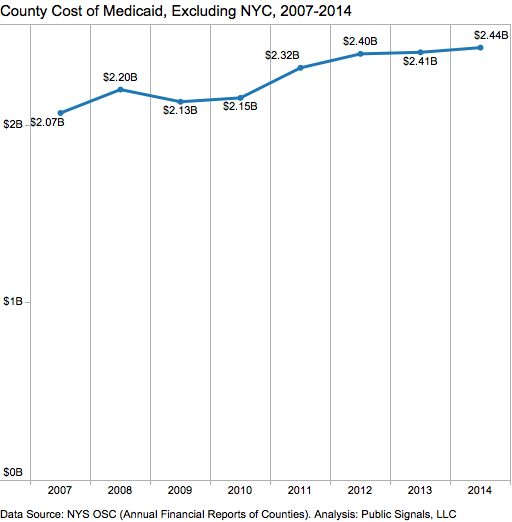 County Cost of Medicaid Trend
